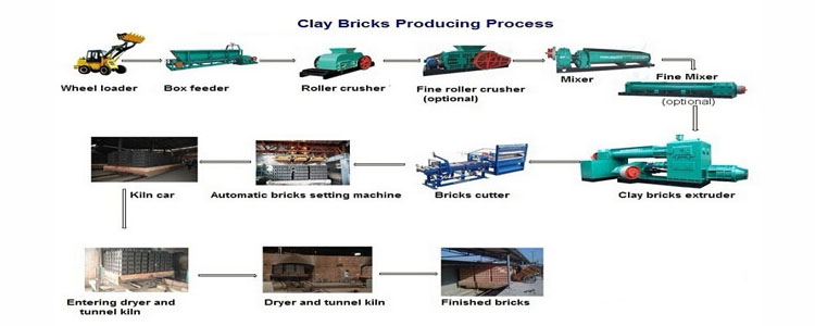 Clay Process Production