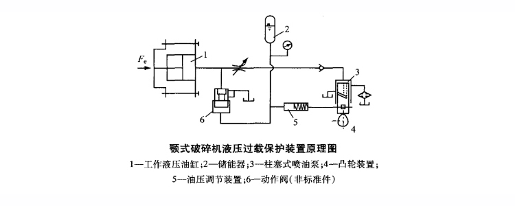 Hydraulic Protection System For Jaw Crusher