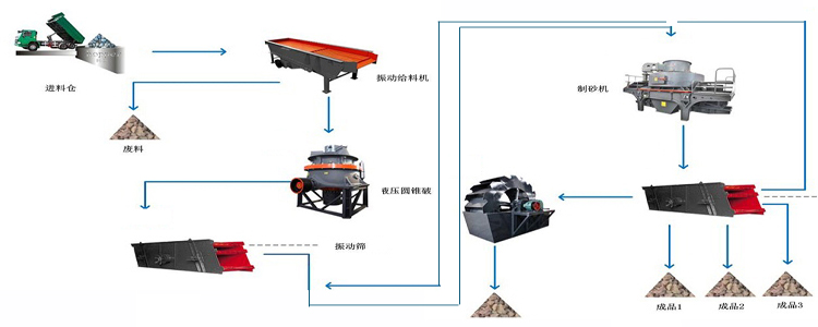 Calcined Dolomite Production Line