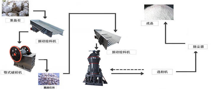 Barite Grinding Production Line